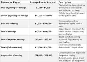 NHS Negligence payout