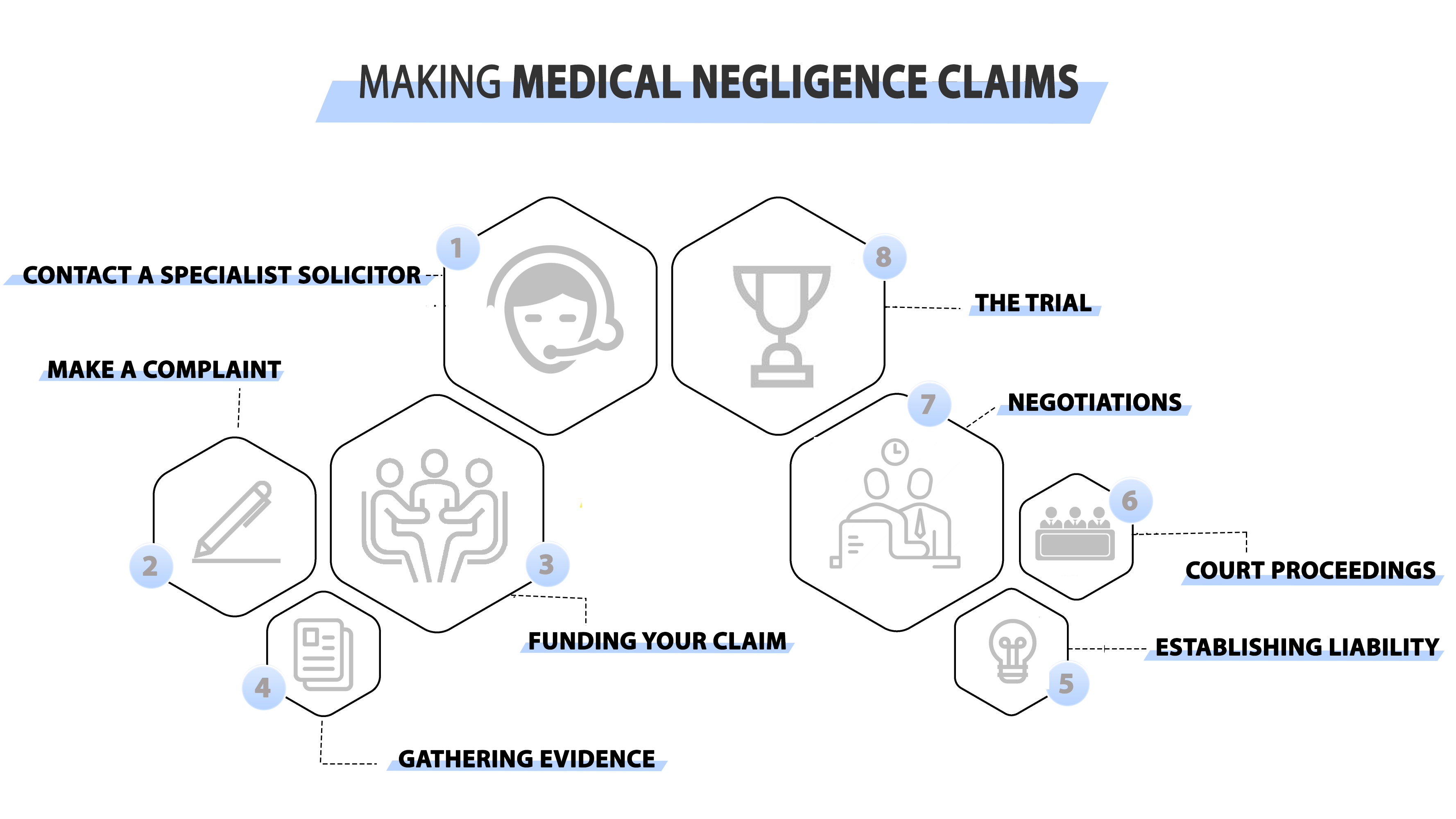 Steps to Making Medical Negligence Claims