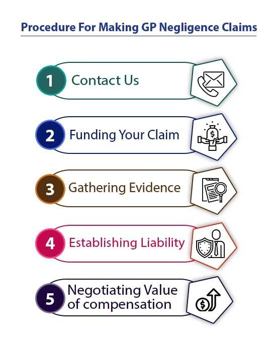 gp negligence claim process